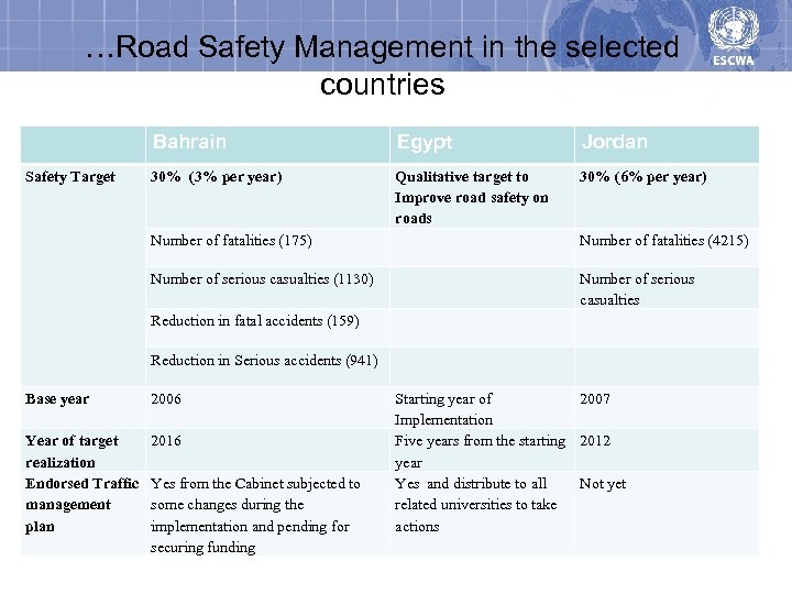 …Road Safety Management in the selected countries Bahrain Safety Target Egypt Jordan 30% (3%