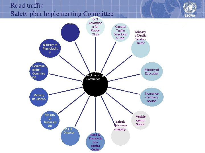 Road traffic Safety plan Implementing Committee Ministry of Health S. G Assistanc e for