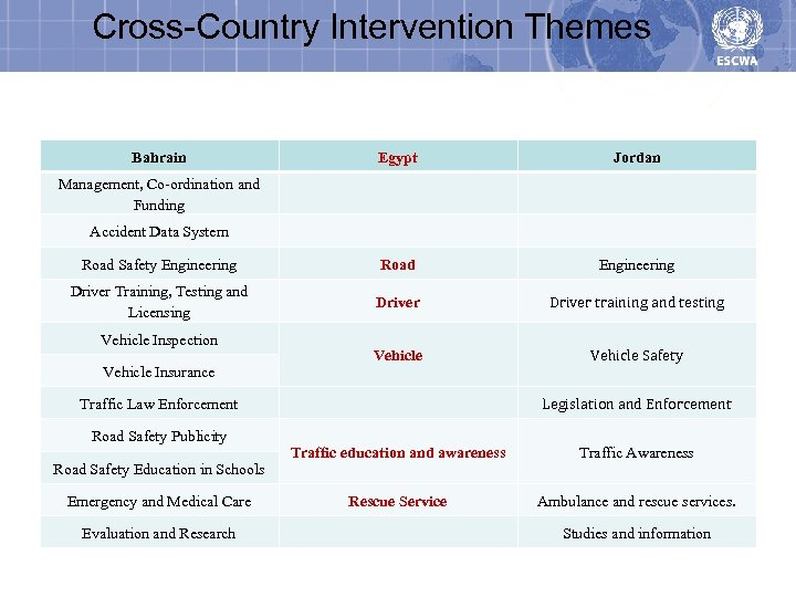 Cross-Country Intervention Themes Bahrain Egypt Jordan Road Safety Engineering Road Engineering Driver Training, Testing