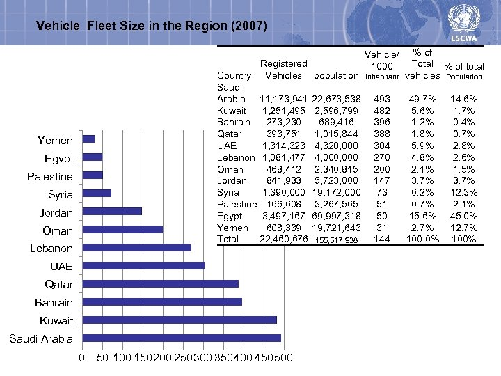 Vehicle Fleet Size in the Region (2007) Registered Country Vehicles population Saudi Arabia 11,