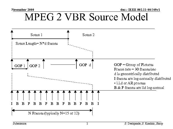 November 2000 doc. : IEEE 802. 11 -00/349 r 1 MPEG 2 VBR Source