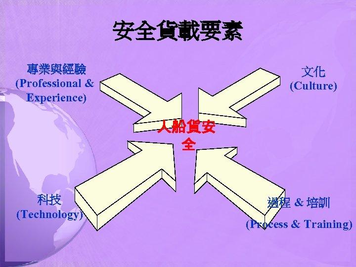 安全貨載要素 專業與經驗 (Professional & Experience) 文化 (Culture) 人船貨安 全 科技 (Technology) 過程 & 培訓