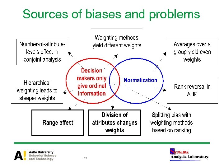 Sources of biases and problems 27