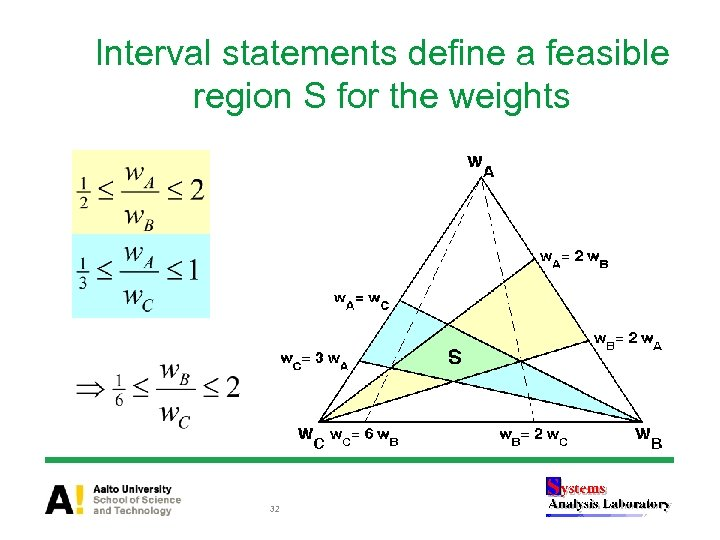 Interval statements define a feasible region S for the weights 32