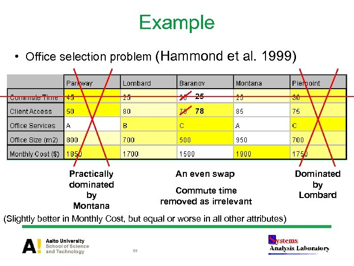 Example • Office selection problem (Hammond et al. 1999) 25 78 Practically An even