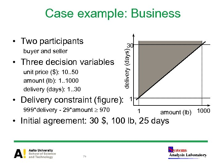 Case example: Business buyer and seller • Three decision variables unit price ($): 10.