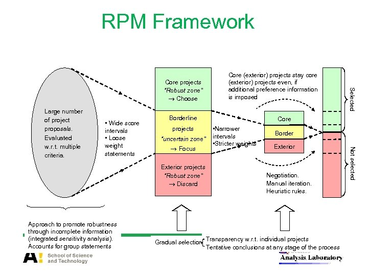 "RPM Framework • Wide score intervals • Loose weight statements Borderline projects ""uncertain zone"""