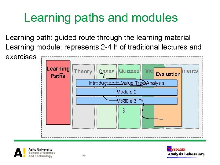 Learning paths and modules Learning path: guided route through the learning material Learning module: