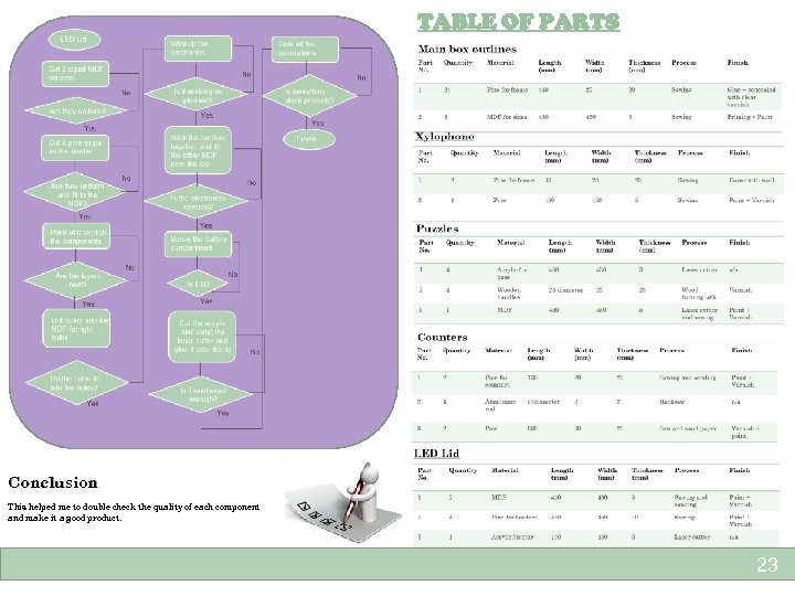 TABLE OF PARTS Conclusion This helped me to double check the quality of each