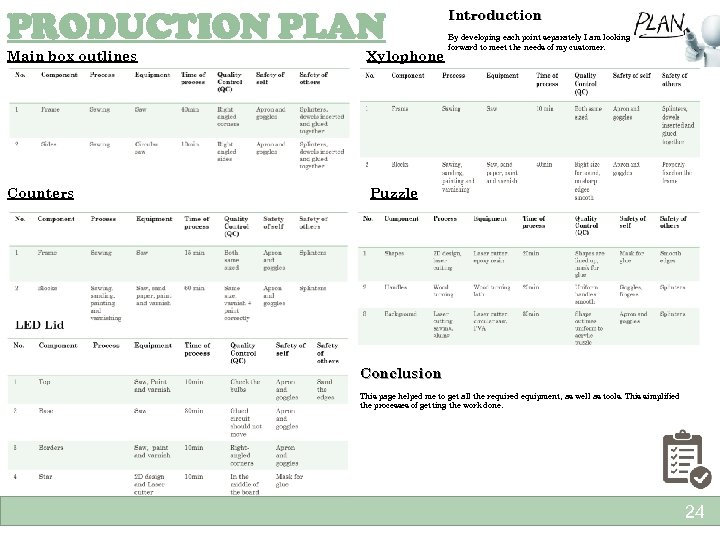 PRODUCTION PLAN Main box outlines Xylophone Counters Introduction By developing each point separately I