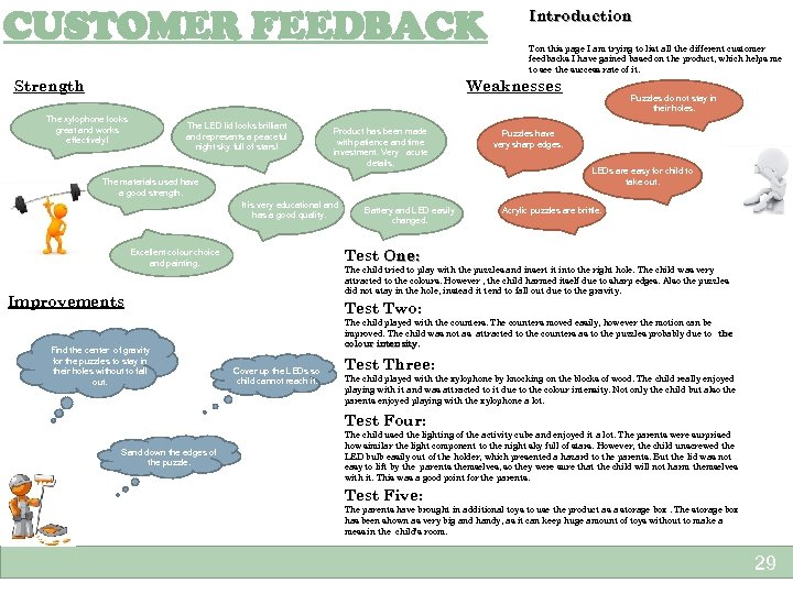 CUSTOMER FEEDBACK Strength Introduction Ton this page I am trying to list all the