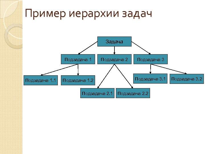 Пример иерархии задач Задача Подзадача 1. 1 Подзадача 2 Подзадача 1. 2 Подзадача 2.