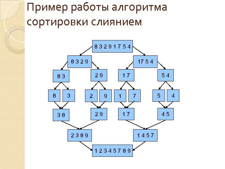 Пример работы алгоритма сортировки слиянием 8 3 2 9 1 7 5 4 8