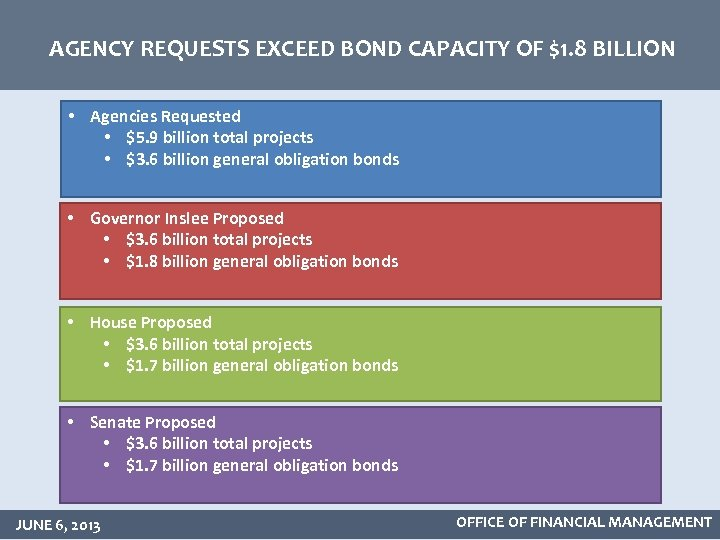 AGENCY REQUESTS EXCEED BOND CAPACITY OF $1. 8 BILLION • Agencies Requested • $5.
