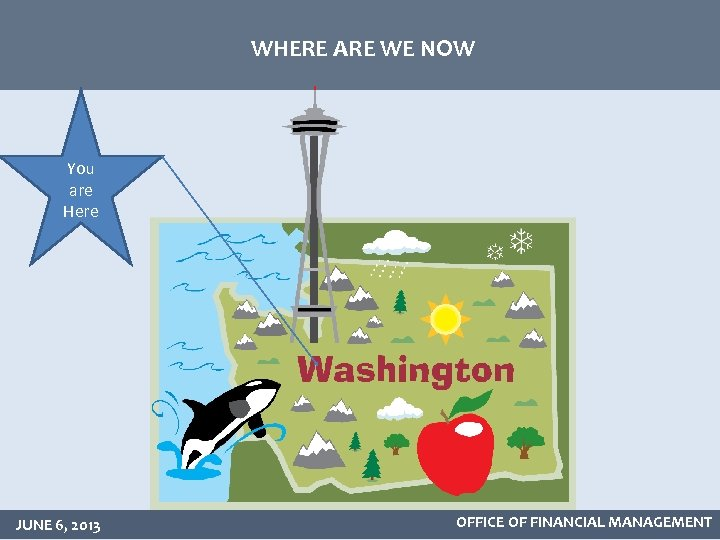 WHERE ARE WE NOW You are Here JUNE 6, 2013 OFFICE OF FINANCIAL MANAGEMENT