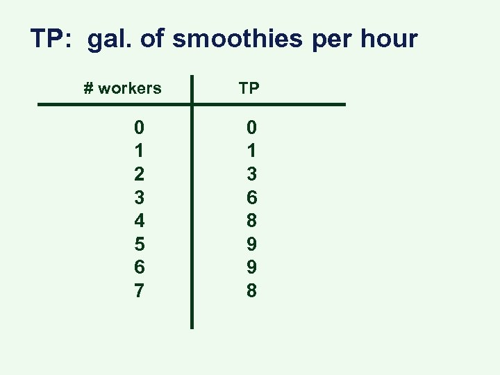 TP: gal. of smoothies per hour # workers 0 1 2 3 4 5