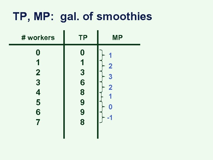 TP, MP: gal. of smoothies # workers TP 0 1 2 3 4 5