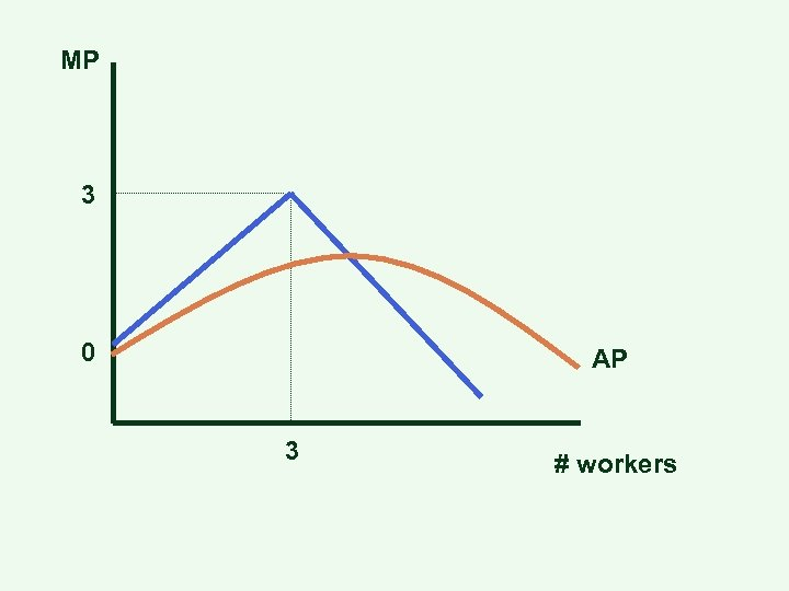 MP 3 0 AP 3 # workers
