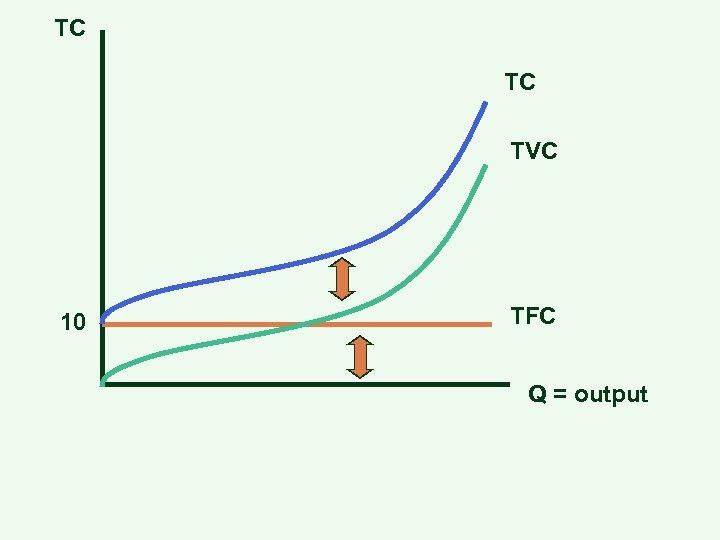 TC TC TVC 10 TFC Q = output