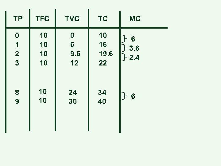 TP TFC TVC TC MC 0 1 2 3 10 10 0 6 9.