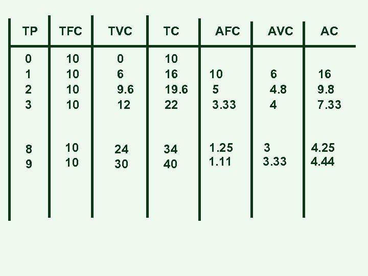 TP TFC TVC TC 0 1 2 3 10 10 0 6 9. 6