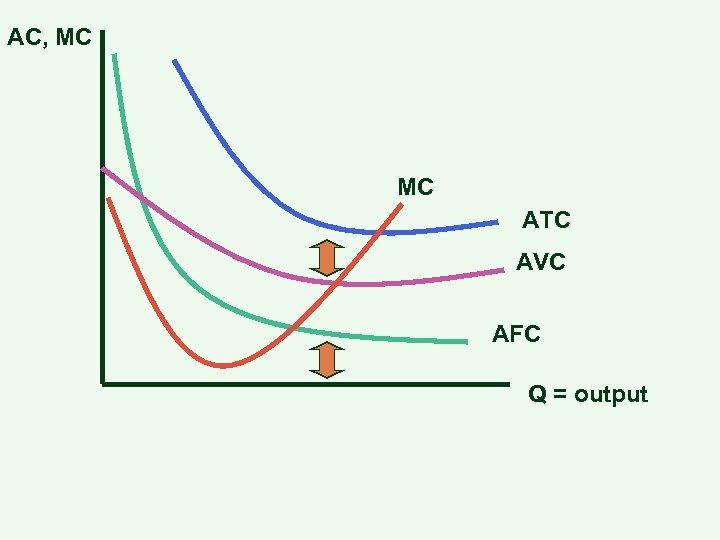 AC, MC MC ATC AVC AFC Q = output
