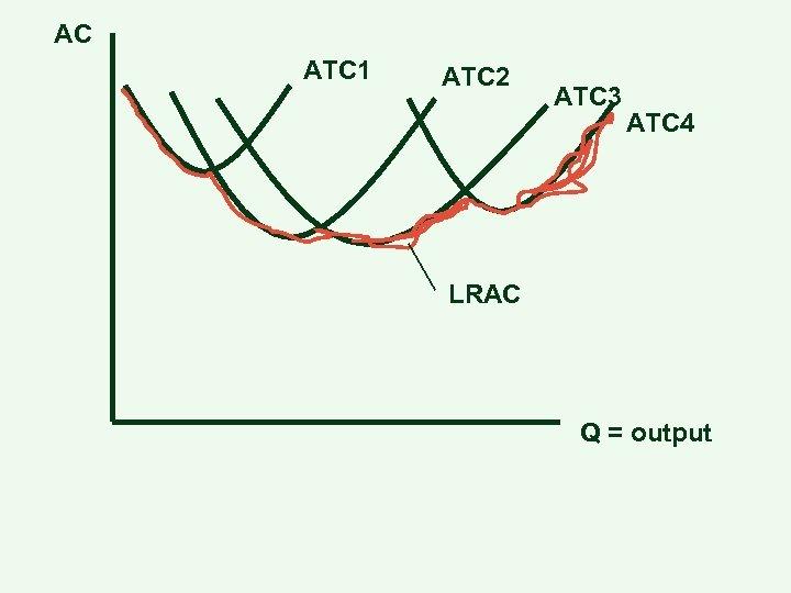 AC ATC 1 ATC 2 ATC 3 ATC 4 LRAC Q = output