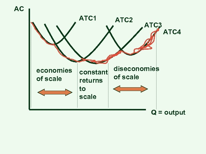 AC ATC 1 economies of scale ATC 2 ATC 3 ATC 4 constant diseconomies