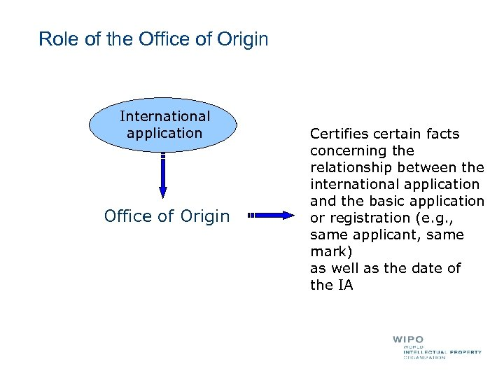 Role of the Office of Origin International application Office of Origin Certifies certain facts