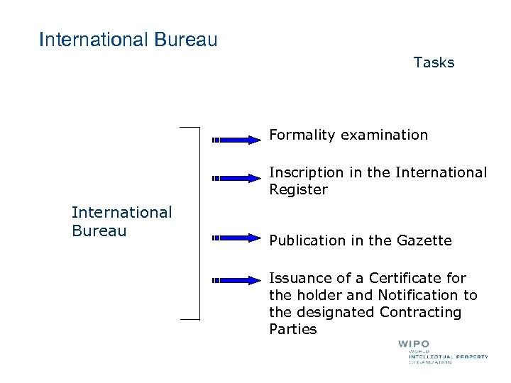 International Bureau Tasks Formality examination Inscription in the International Register International Bureau Publication in