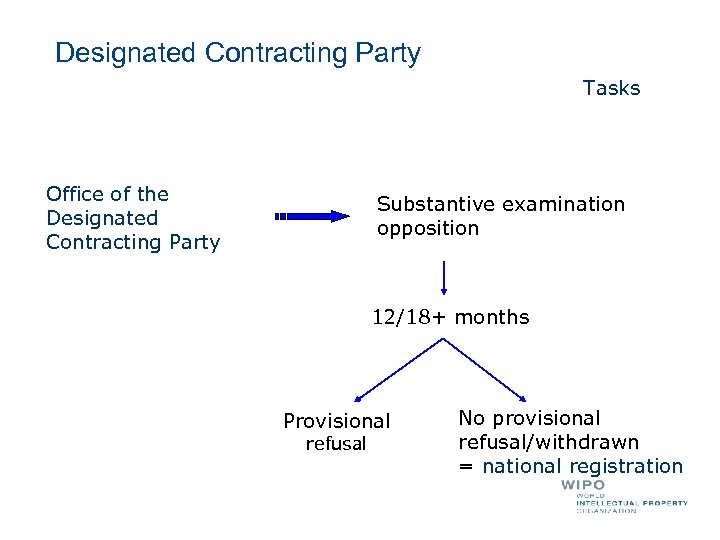 Designated Contracting Party Tasks Office of the Designated Contracting Party Substantive examination opposition 12/18+