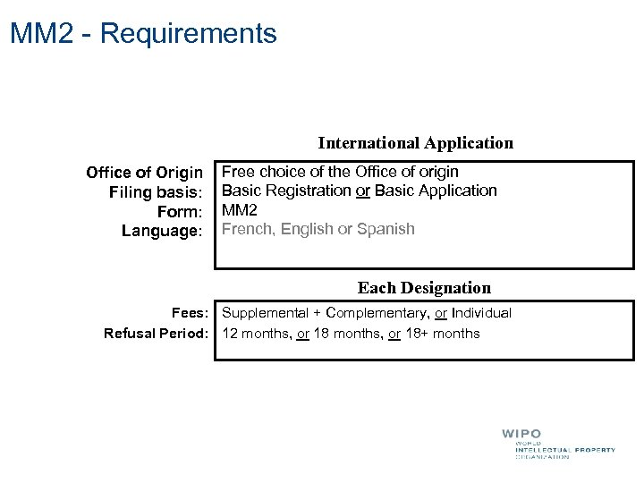 MM 2 - Requirements International Application Office of Origin Filing basis: Form: Language: Free