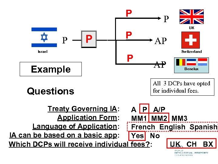 P P Israel Example Questions P P UK AP Switzerland AP Benelux All 3