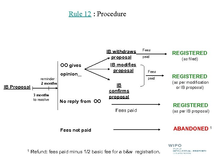Rule 12 : Procedure IB withdraws proposal OO gives opinion IB Proposal reminder :