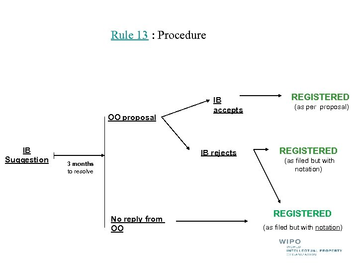 Rule 13 : Procedure OO proposal IB Suggestion IB accepts IB rejects 3 months