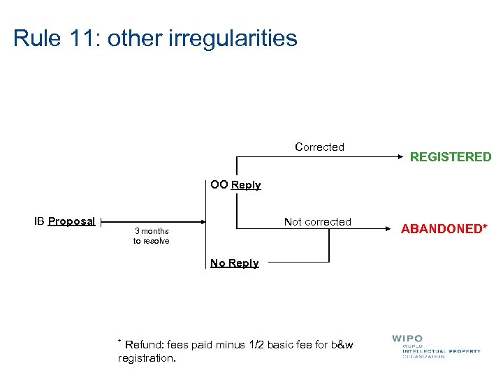 Rule 11: other irregularities Corrected REGISTERED OO Reply IB Proposal Not corrected 3 months