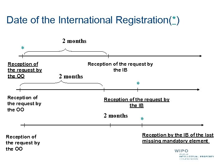 Date of the International Registration(*) 2 months * Reception of the request by the