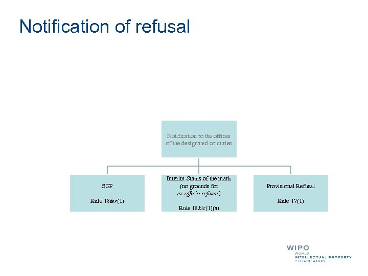 Notification of refusal Notification to the offices of the designated countries SGP Interim Status