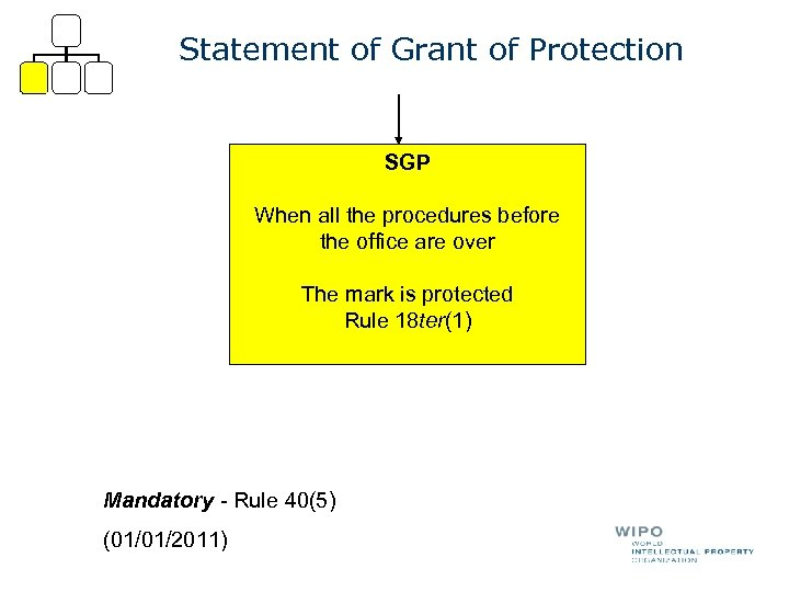 Statement of Grant of Protection SGP When all the procedures before the office are