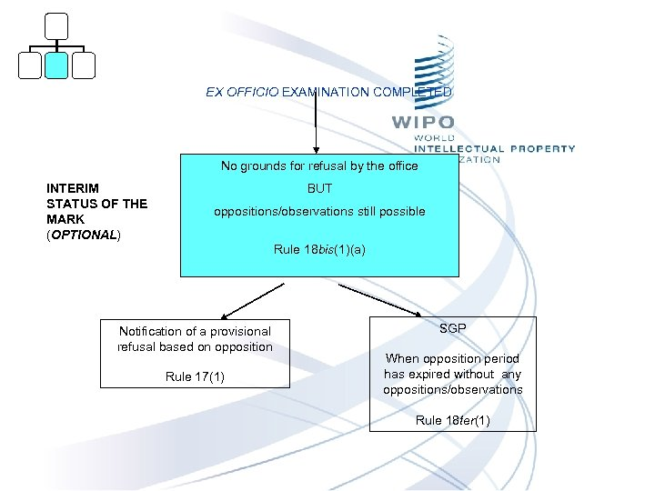 EX OFFICIO EXAMINATION COMPLETED No grounds for refusal by the office INTERIM STATUS OF