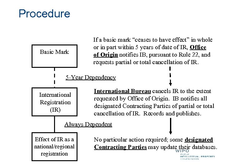 """Procedure Basic Mark If a basic mark """"ceases to have effect"""" in whole or"""