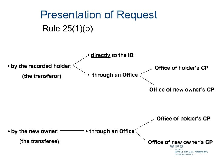 Presentation of Request Rule 25(1)(b) • directly to the IB • by the recorded