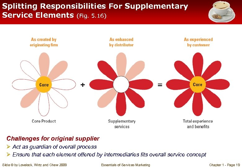 Splitting Responsibilities For Supplementary Service Elements (Fig. 5. 16) Challenges for original supplier Ø