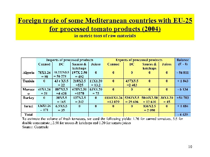 Foreign trade of some Mediteranean countries with EU-25 for processed tomato products (2004) in