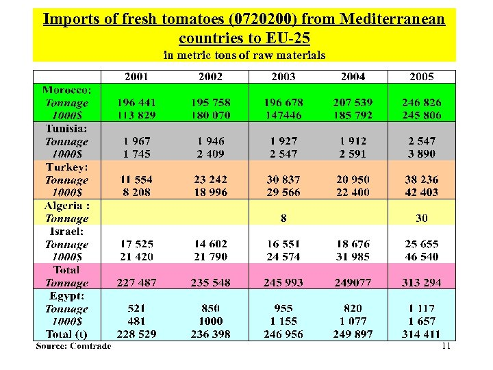 Imports of fresh tomatoes (0720200) from Mediterranean countries to EU-25 in metric tons of