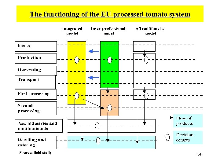 The functioning of the EU processed tomato system 14