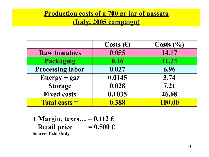 Production costs of a 700 gr jar of passata (Italy, 2005 campaign) 15