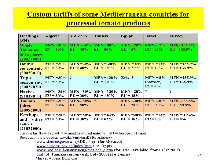 Custom tariffs of some Mediterranean countries for processed tomato products 17