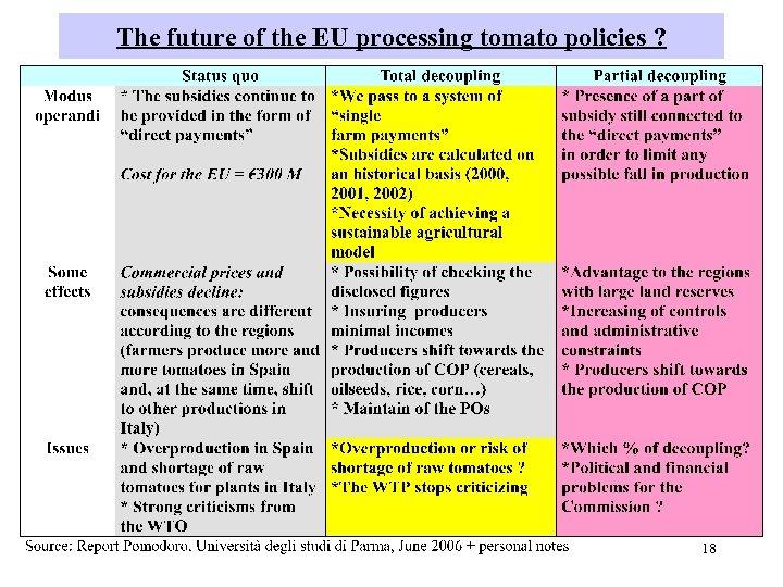 The future of the EU processing tomato policies ? 18