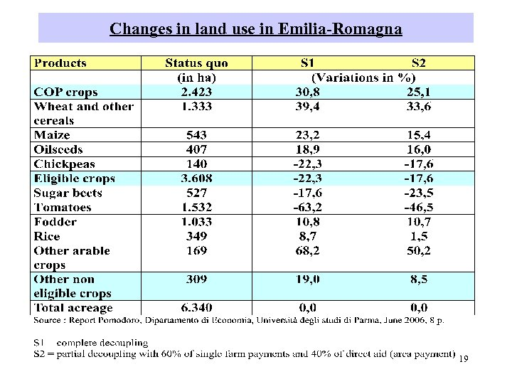 Changes in land use in Emilia-Romagna 19